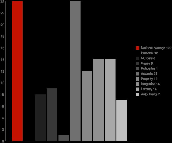 Lake Minchumina AK Crime Statistics