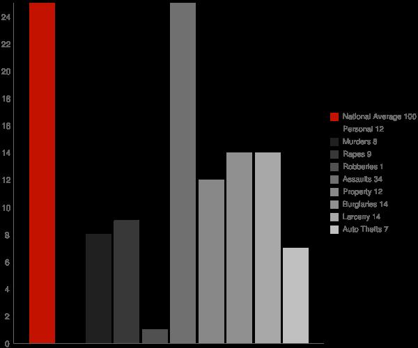 Takotna AK Crime Statistics