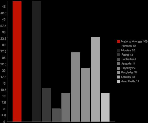 Plaza ND Crime Statistics