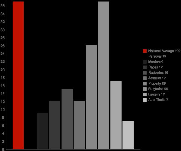Boothville LA Crime Statistics