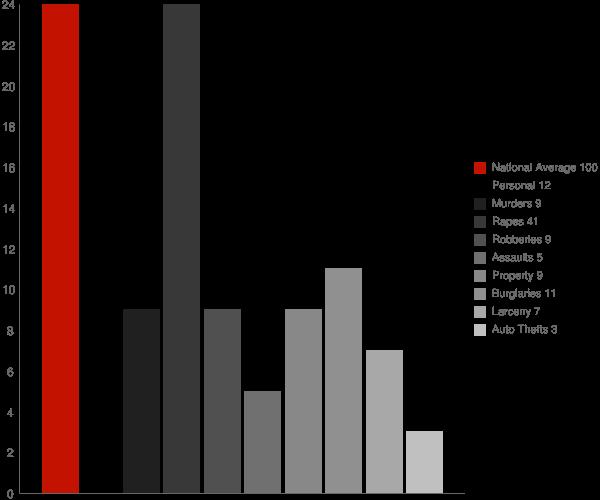 Center Sandwich NH Crime Statistics