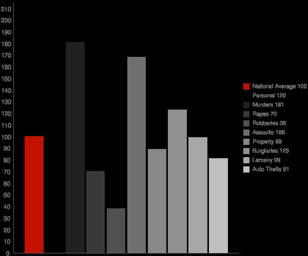Farmersville CA Crime Statistics