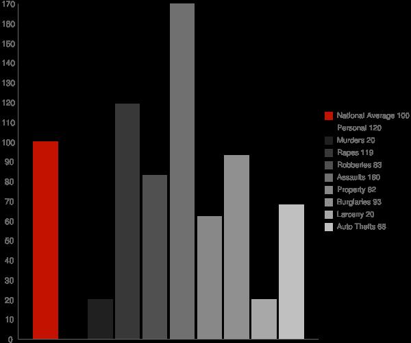 Edgemoor DE Crime Statistics