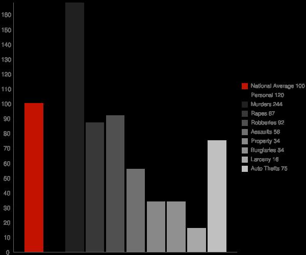 Hacienda Heights CA Crime Statistics