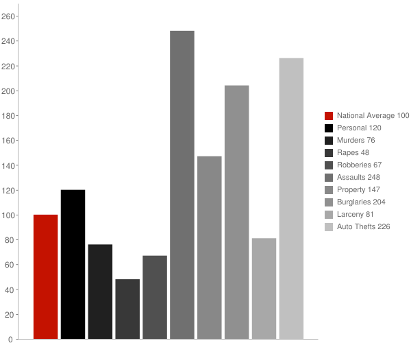 Lakeview CA Crime Statistics
