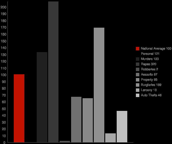 Watersmeet MI Crime Statistics
