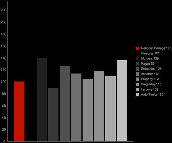 Indio CA Crime Statistics