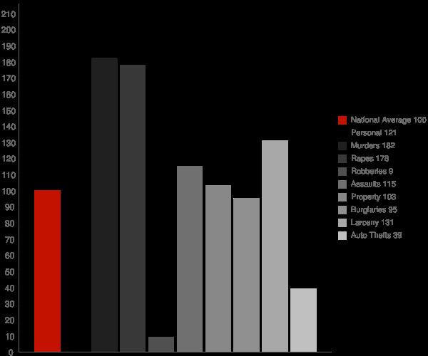 American Falls ID Crime Statistics