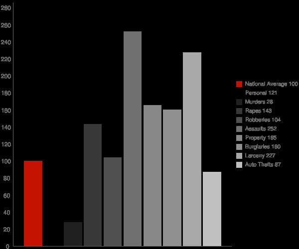 Marion IN Crime Statistics
