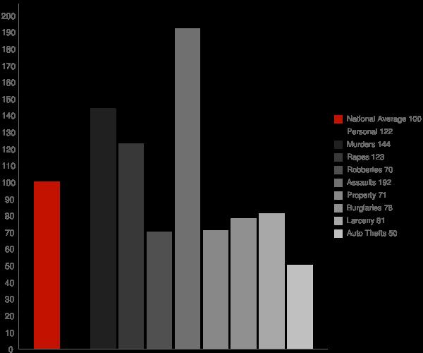 Houma LA Crime Statistics