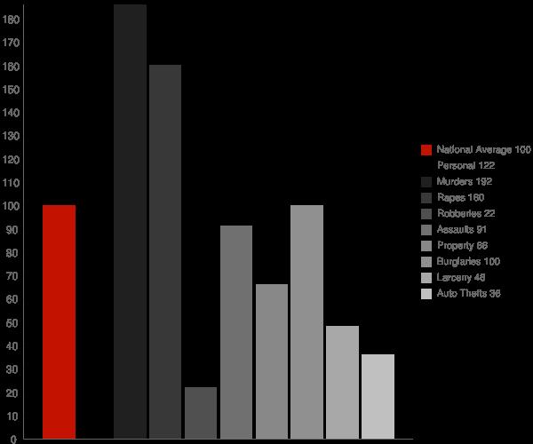 Gillett AR Crime Statistics