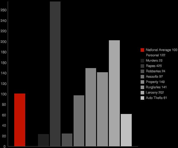 Lutak AK Crime Statistics