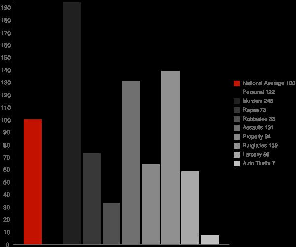 Elmira CA Crime Statistics