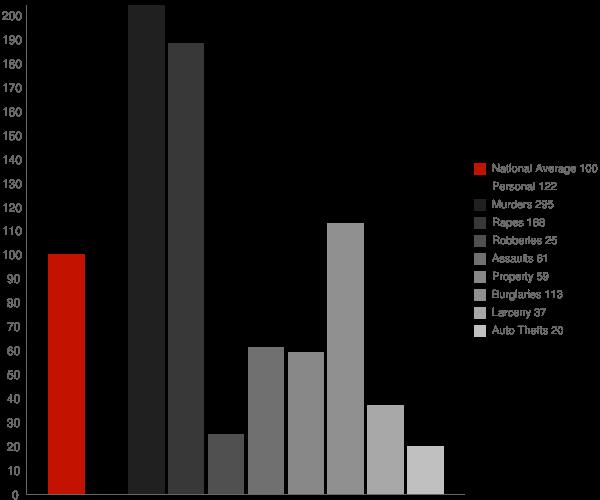 Rockford AL Crime Statistics