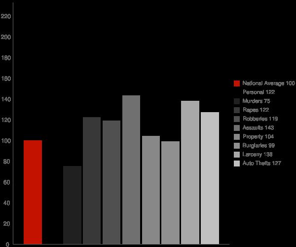 Fairfield CA Crime Statistics