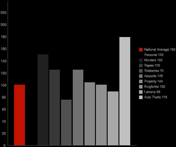 Boron CA Crime Statistics