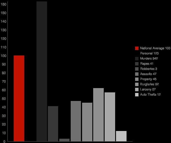 Lockesburg AR Crime Statistics