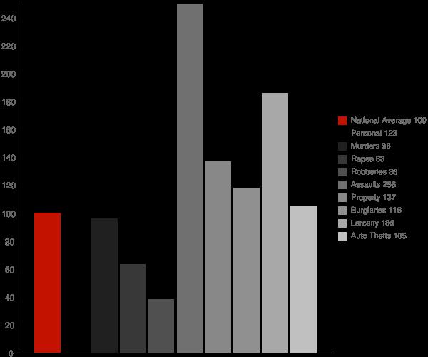 Morristown TN Crime Statistics