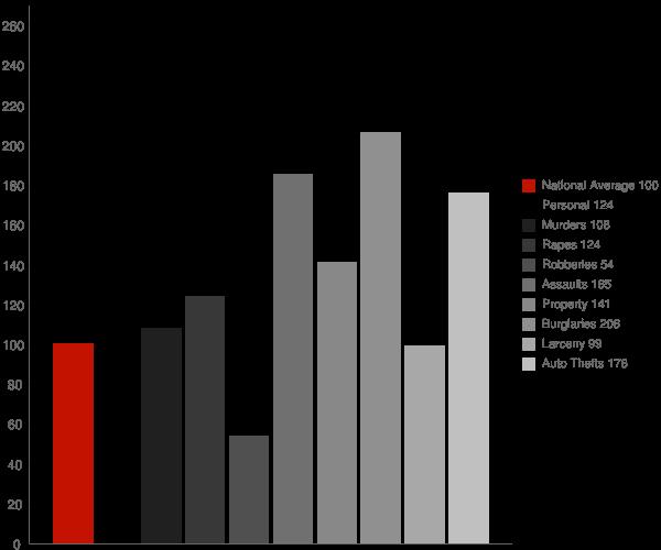 Del Rey CA Crime Statistics