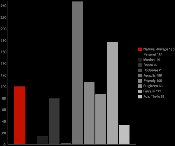 Craig AK Crime Statistics