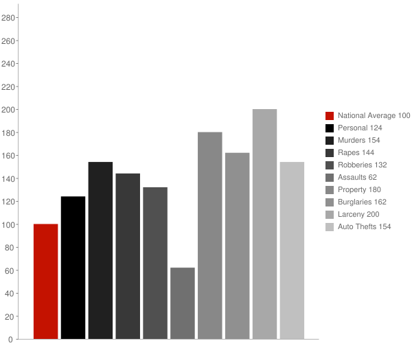 San Antonio TX Crime Statistics