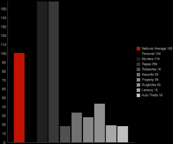 Lewisville AR Crime Statistics