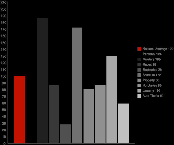 Corning CA Crime Statistics