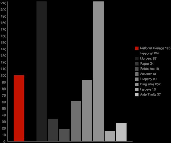 Rex NC Crime Statistics