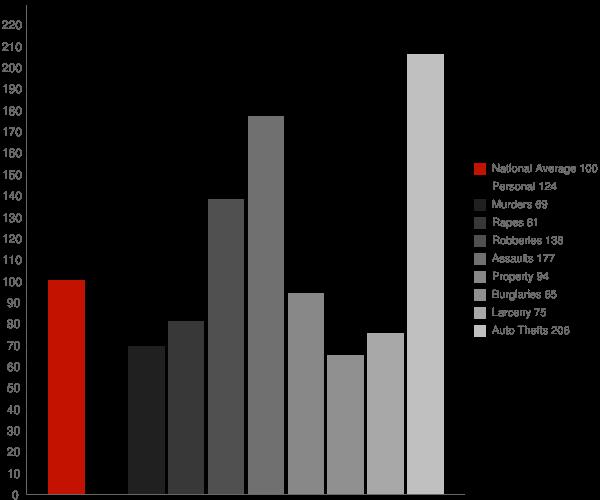 Montebello CA Crime Statistics