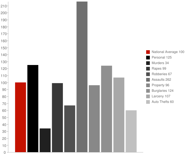 Bartlett TN Crime Statistics