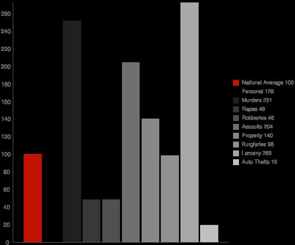 Garyville LA Crime Statistics