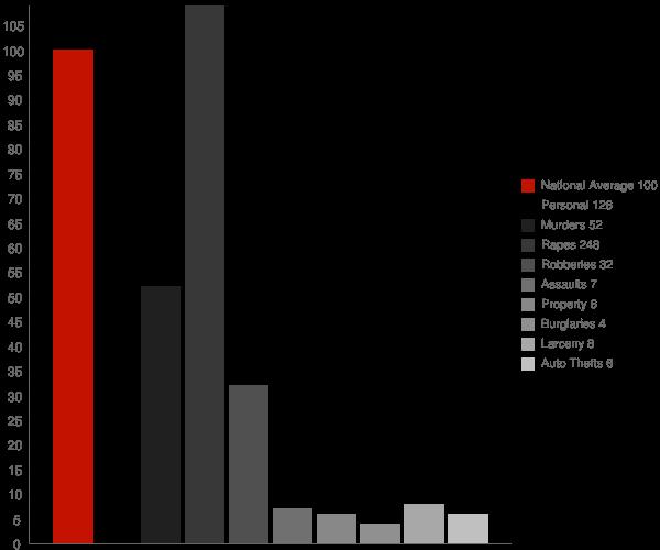 Kent Acres DE Crime Statistics