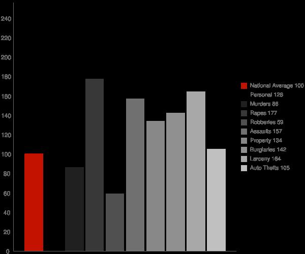 Las Cruces NM Crime Statistics