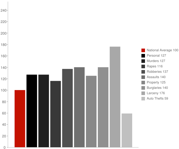 Dublin GA Crime Statistics