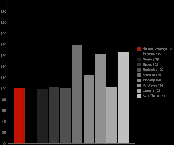 Oildale CA Crime Statistics