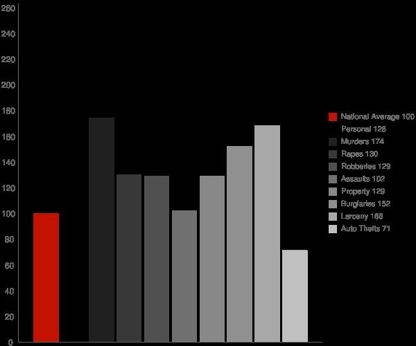 Valdosta GA Crime Statistics