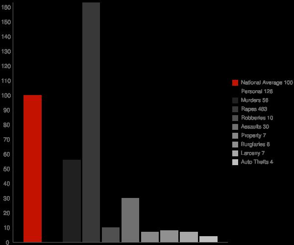 Moreauville LA Crime Statistics