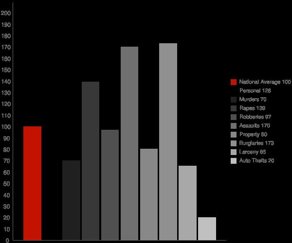 Rollingwood CA Crime Statistics