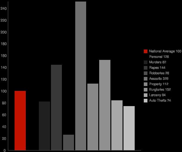 Eudora AR Crime Statistics