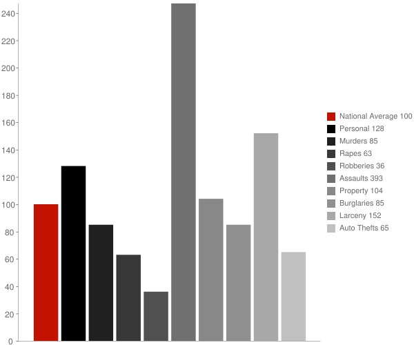 Norco LA Crime Statistics