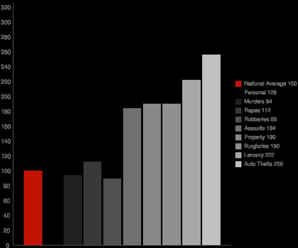 North Tustin CA Crime Statistics