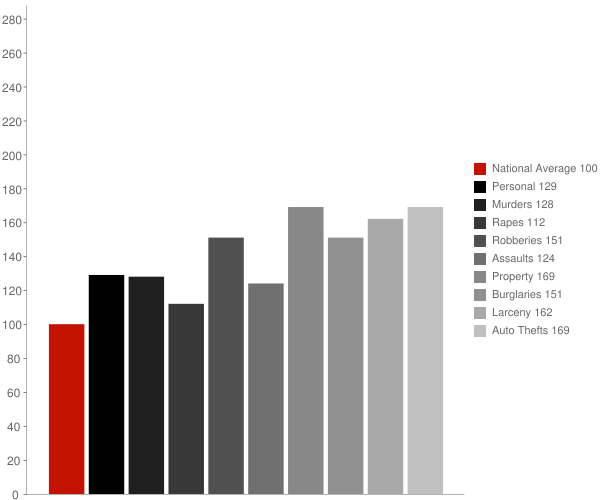 Waterbury CT Crime Statistics