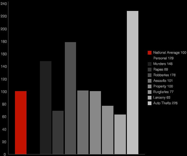 San Fernando CA Crime Statistics