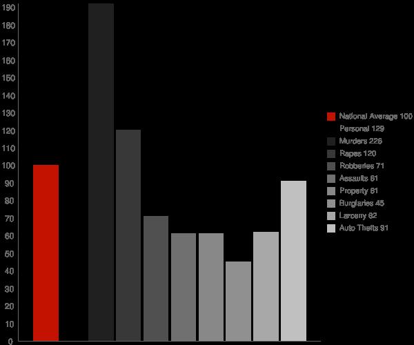 Hillcrest Heights MD Crime Statistics