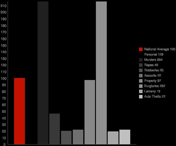 Rosston AR Crime Statistics