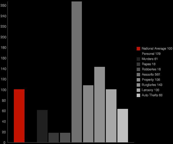 Prosperity WV Crime Statistics