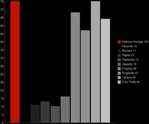 Indian Springs GA Crime Statistics