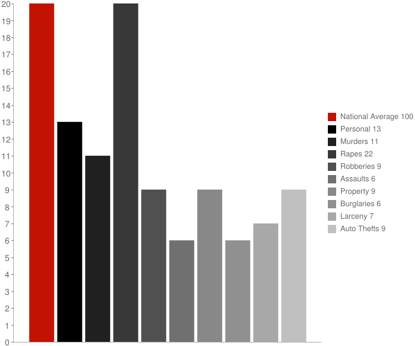 South Lockport NY Crime Statistics