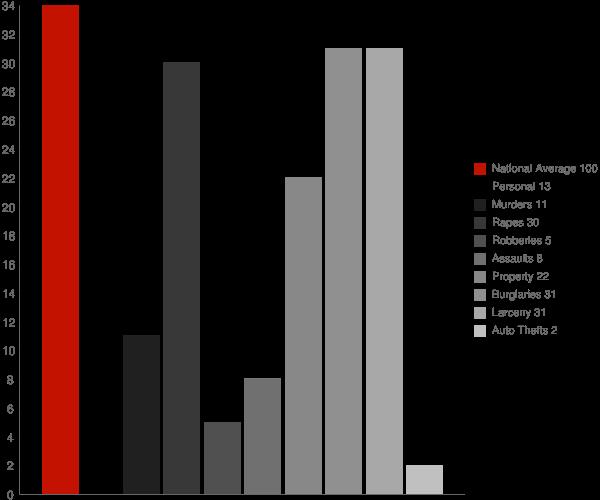 Avoca NY Crime Statistics