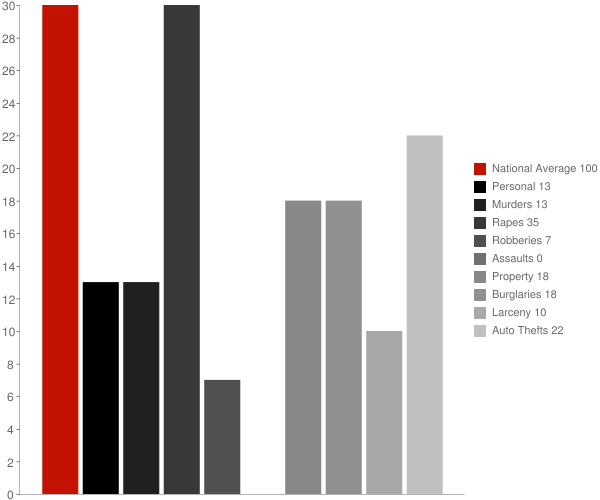 Port Clarence AK Crime Statistics